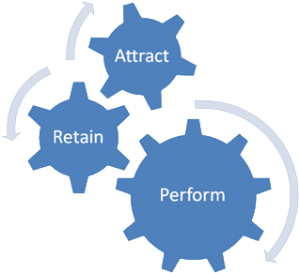 attract-retain-perform-cogs